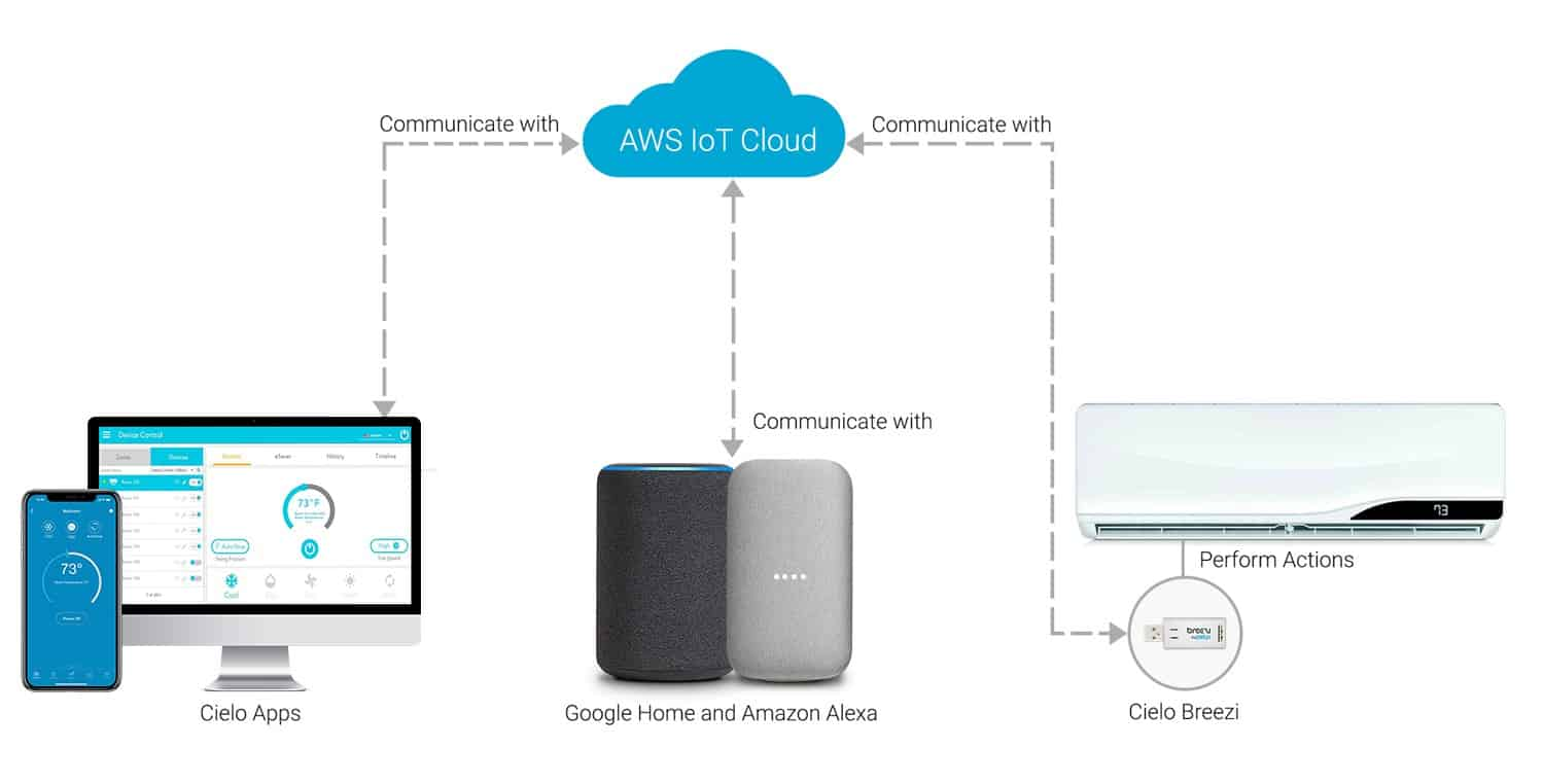 Cielo WiFi-enabled smart AC controllers are backed by apps for iOS/Android/Web and linked via AWS IoT-based cloud system.
